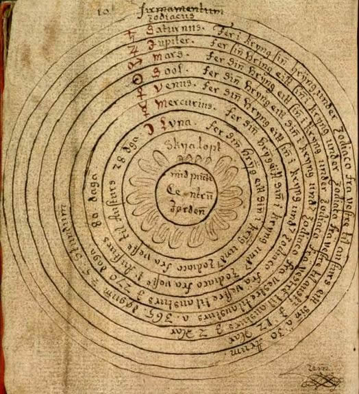 Geocentric And Heliocentric Models Motion Space Fm