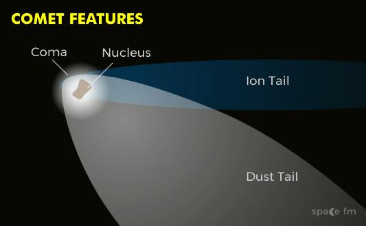 Comets | Solar System | Space FM