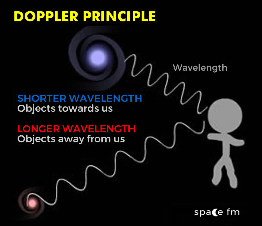 Doppler And Redshift