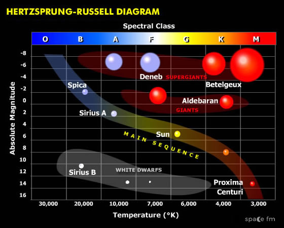 hr hertzsprung russell diagram starlight space fm. Black Bedroom Furniture Sets. Home Design Ideas